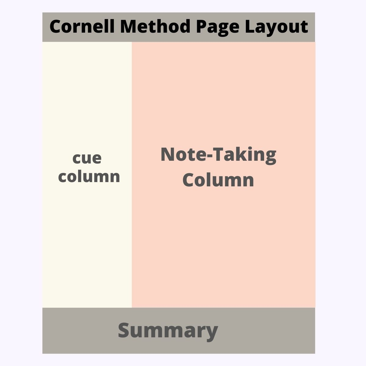 cornell-method-note-taking-layout